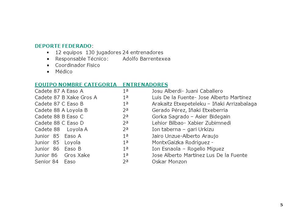 5 Proecto Deportivo 2002 - 2003 DEPORTE FEDERADO: 12 equipos 130 jugadores 24 entrenadores Responsable Técnico: Adolfo Barrentexea Coordinador Fisico