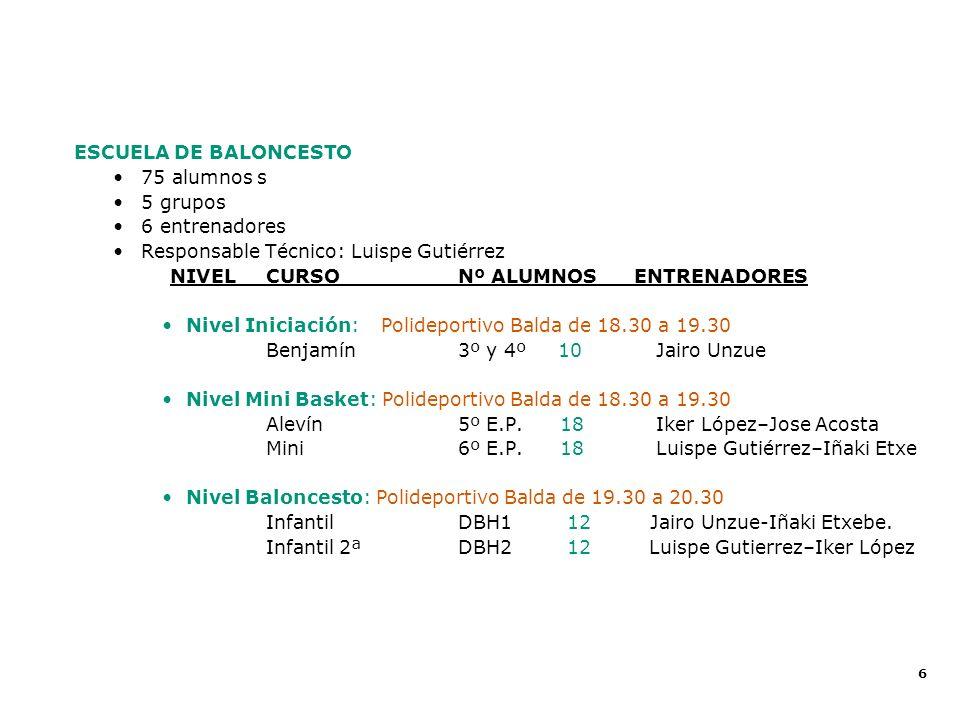 6 ESCUELA DE BALONCESTO 75 alumnos s 5 grupos 6 entrenadores Responsable Técnico: Luispe Gutiérrez NIVELCURSO Nº ALUMNOS ENTRENADORES Nivel Iniciación