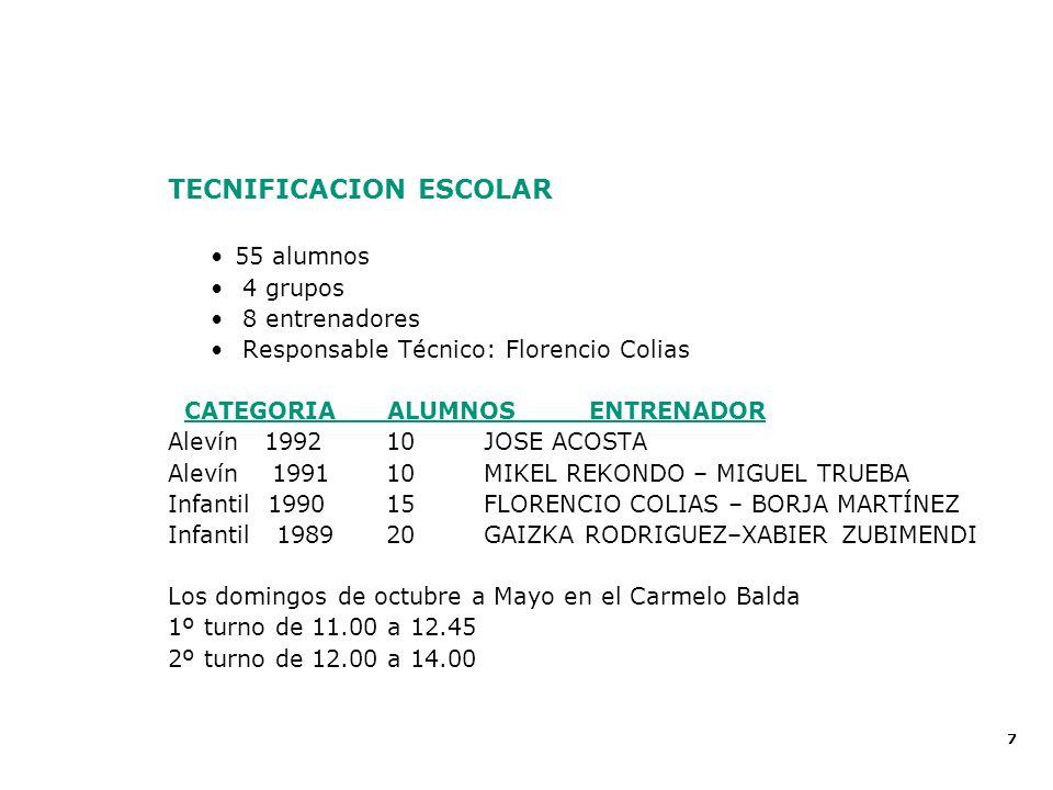 7 Proyecto Deportivo 2002 - 2003 TECNIFICACION ESCOLAR 55 alumnos 4 grupos 8 entrenadores Responsable Técnico: Florencio Colias CATEGORIA ALUMNOSENTRE