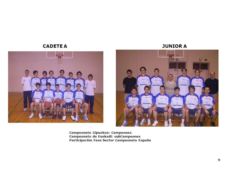 9 Equipos Federados: Alto Rendimiento JUNIOR ACADETE A Campeonato Gipuzkoa: Campeones Campeonato de Euskadi: subCampeones Participación Fase Sector Ca