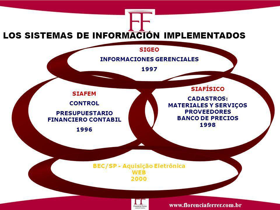 www.florenciaferrer.com.br LOS SISTEMAS DE INFORMACIÓN IMPLEMENTADOS SIAFEM CONTROL PRESUPUESTARIO FINANCIERO CONTABIL 1996 SIAFÍSICO CADASTROS: MATERIALES Y SERVIÇOS PROVEEDORES BANCO DE PRECIOS 1998 SIGEO INFORMACIONES GERENCIALES 1997 BEC/SP - Aquisição Eletrônica WEB 2000