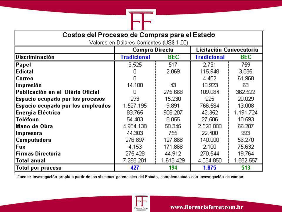 www.florenciaferrer.com.br COMPRAS: Costos procesales comparativos por el sistema tradicional y por el proceso electrónico Fuente: Investigación propia a partir de los sistemas gerenciales del Estado, complementado con investigación de campo