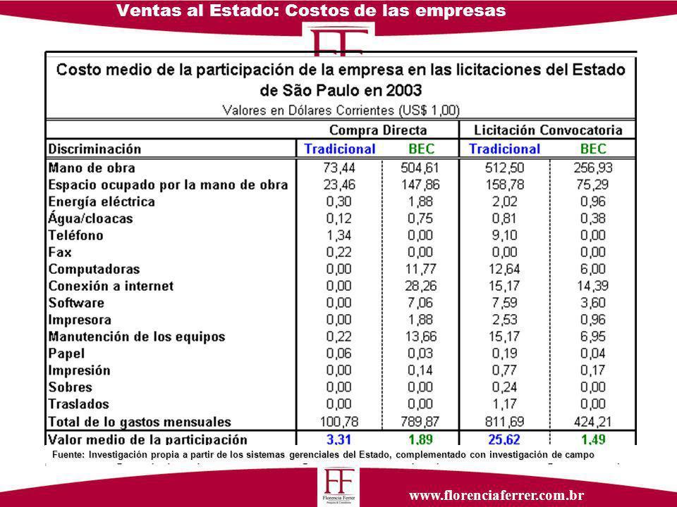 www.florenciaferrer.com.br Ventas al Estado: Costos de las empresas Fuente: Investigación propia a partir de los sistemas gerenciales del Estado, complementado con investigación de campo