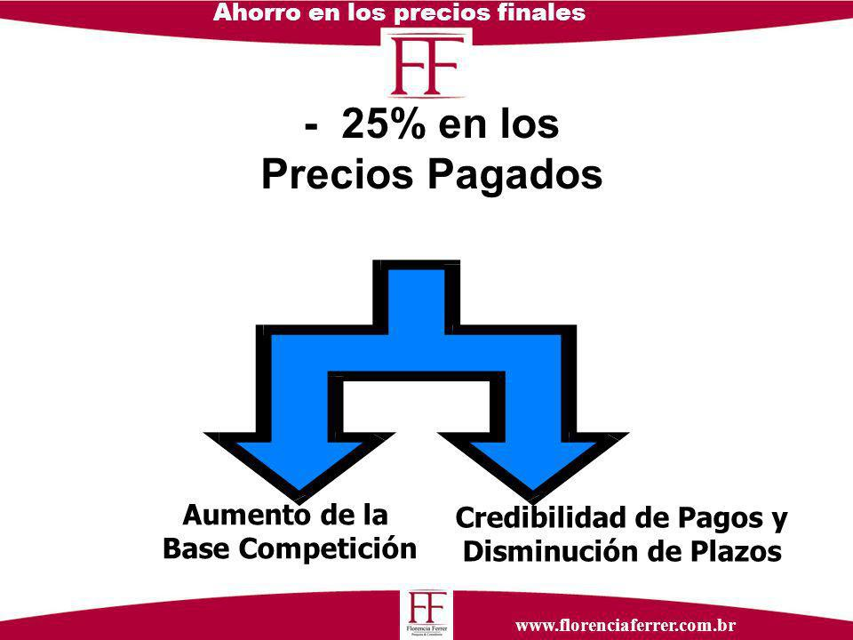 www.florenciaferrer.com.br Ahorro en los precios finales - 25% en los Precios Pagados Aumento de la Base Competición Credibilidad de Pagos y Disminución de Plazos