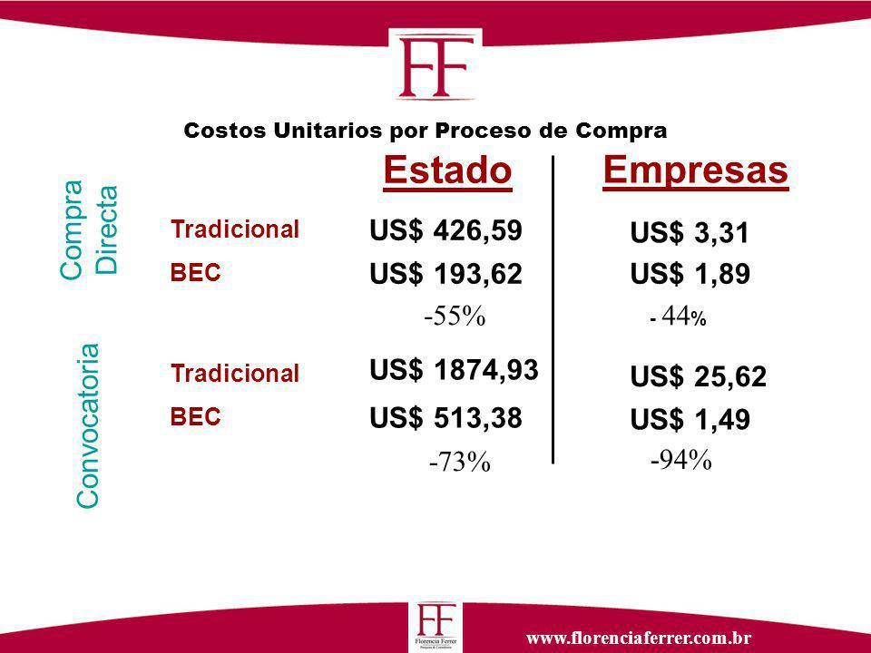 www.florenciaferrer.com.br Costos Unitarios por Proceso de Compra Estado Empresas Tradicional BEC Compra Directa Convocatoria Tradicional BEC US$ 513,38 US$ 193,62 US$ 1874,93 US$ 426,59 US$ 1,89 US$ 1,49 US$ 3,31 US$ 25,62 -73% -55% - 44 % -94%