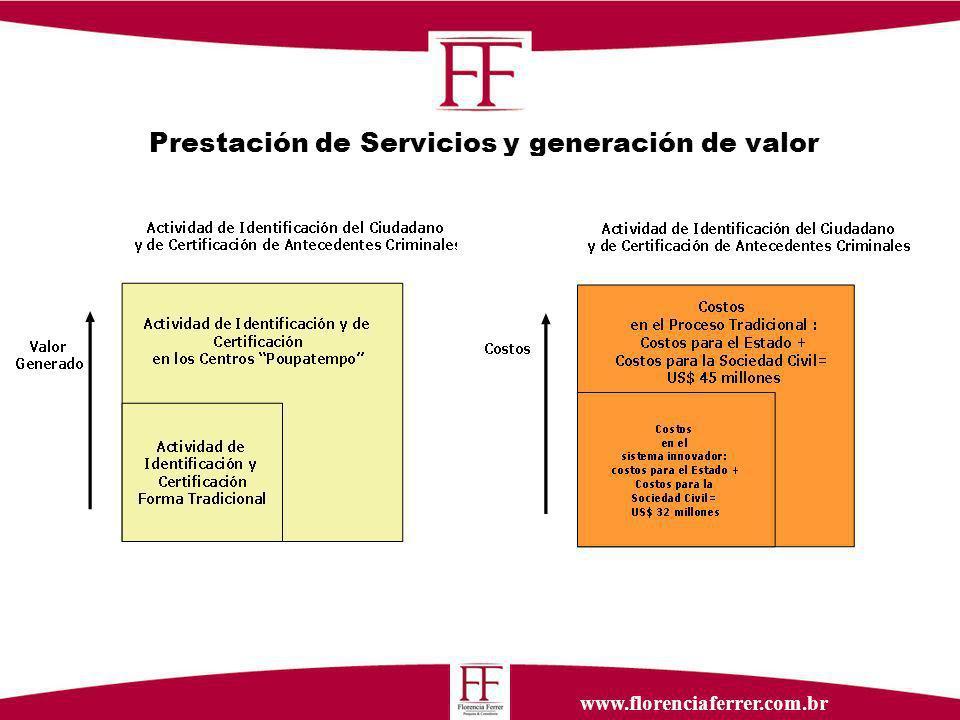 www.florenciaferrer.com.br Prestación de Servicios y generación de valor