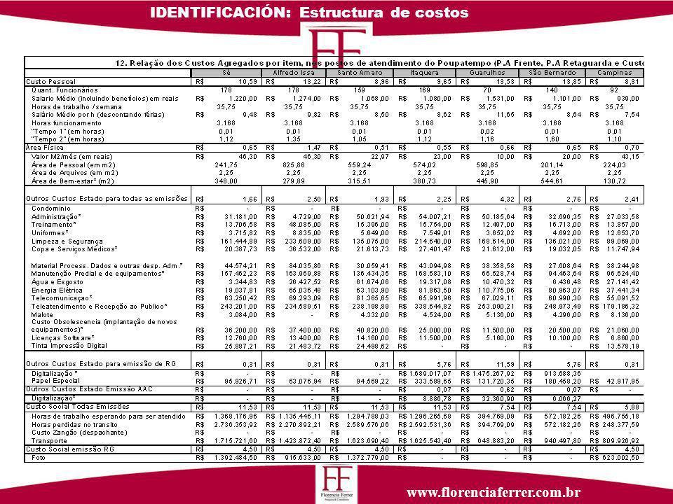 www.florenciaferrer.com.br IDENTIFICACIÓN: Estructura de costos