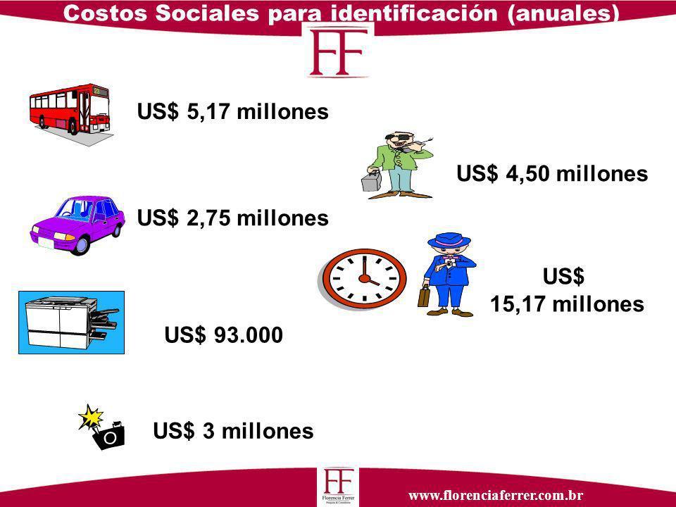 www.florenciaferrer.com.br Costos Sociales para identificación (anuales) US$ 2,75 millones US$ 93.000 US$ 15,17 millones US$ 3 millones US$ 4,50 millones US$ 5,17 millones