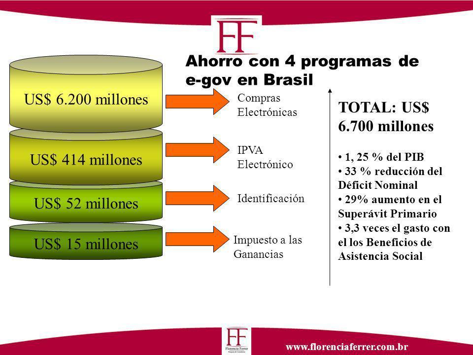 www.florenciaferrer.com.br Ahorro con 4 programas de e-gov en Brasil US$ 15 millones Compras Electrónicas Impuesto a las Ganancias IPVA Electrónico US$ 52 millones Identificación US$ 414 millones US$ 6.200 millones TOTAL: US$ 6.700 millones 1, 25 % del PIB 33 % reducción del Déficit Nominal 29% aumento en el Superávit Primario 3,3 veces el gasto con el los Beneficios de Asistencia Social
