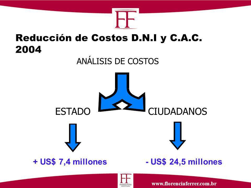 Reducción de Costos D.N.I y C.A.C.