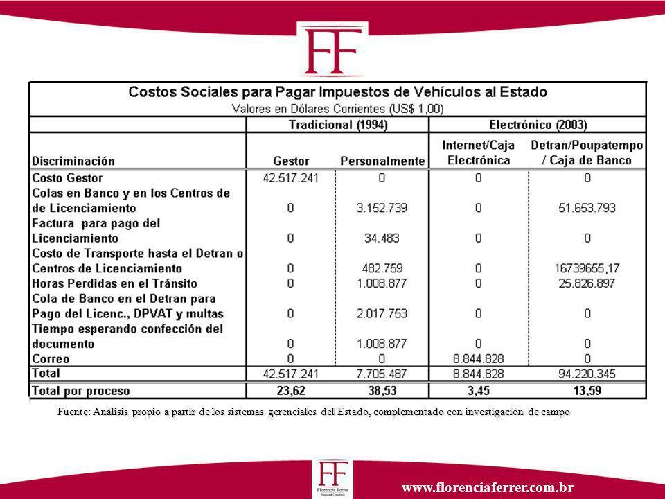 www.florenciaferrer.com.br Fuente: Análisis propio a partir de los sistemas gerenciales del Estado, complementado con investigación de campo