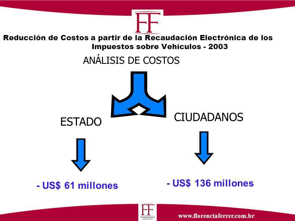 www.florenciaferrer.com.br Reducción de Costos a partir de la Recaudación Electrónica de los Impuestos sobre Vehículos - 2003 ANÁLISIS DE COSTOS ESTADO CIUDADANOS - US$ 136 millones - US$ 61 millones