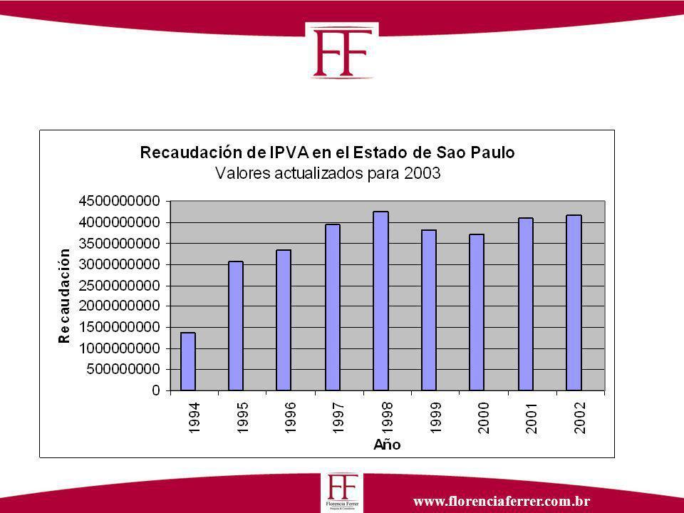 www.florenciaferrer.com.br Recaudación