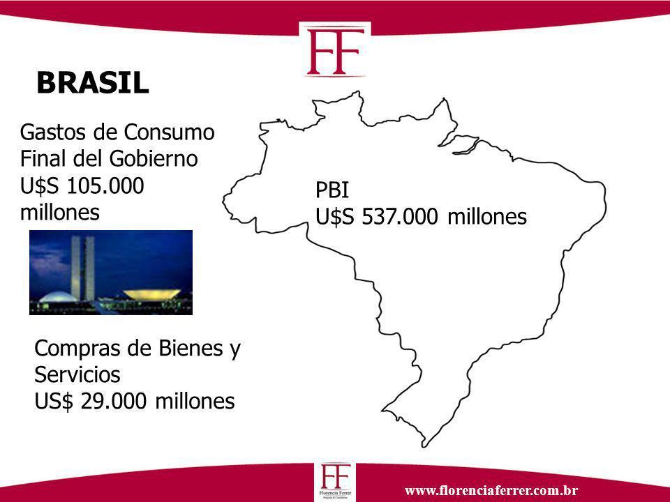 www.florenciaferrer.com.br PBI U$S 537.000 millones Gastos de Consumo Final del Gobierno U$S 105.000 millones Compras de Bienes y Servicios US$ 29.000 millones BRASIL