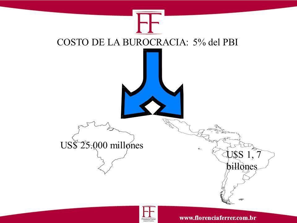 www.florenciaferrer.com.br U$S 1, 7 billones COSTO DE LA BUROCRACIA: 5% del PBI US$ 25.000 millones