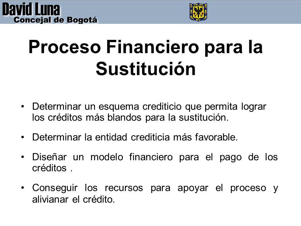 Proceso Financiero para la Sustitución Determinar un esquema crediticio que permita lograr los créditos más blandos para la sustitución.