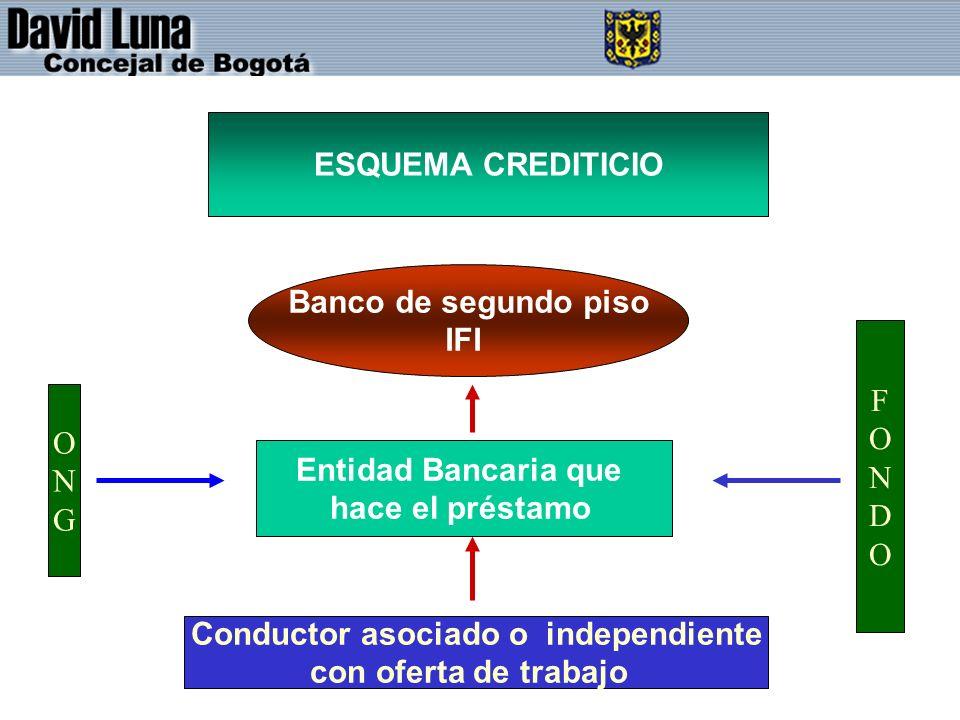 ESQUEMA CREDITICIO Entidad Bancaria que hace el préstamo Banco de segundo piso IFI Conductor asociado o independiente con oferta de trabajo FONDOFONDO ONGONG