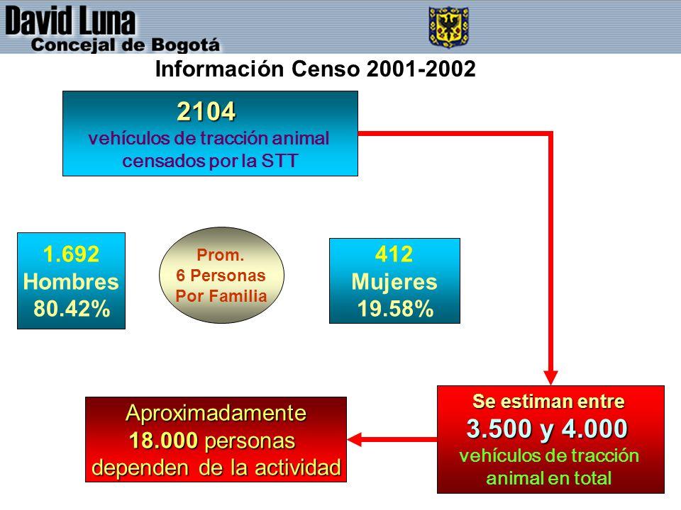 2104 vehículos de tracción animal censados por la STT 1.692 Hombres 80.42% 412 Mujeres 19.58% Prom.