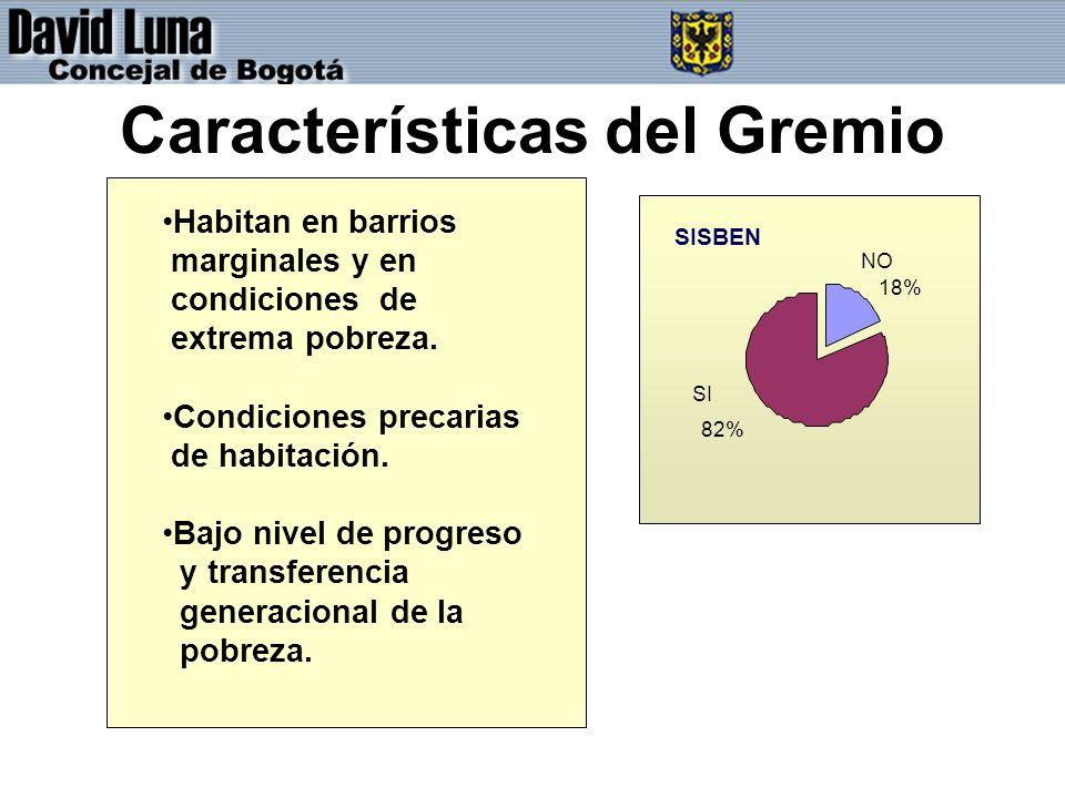 Características del Gremio SISBEN NO 18% SI 82% Habitan en barrios marginales y en condiciones de extrema pobreza.