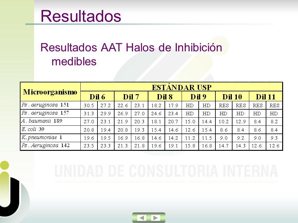 Resultados Resultados AAT Halos de Inhibición medibles
