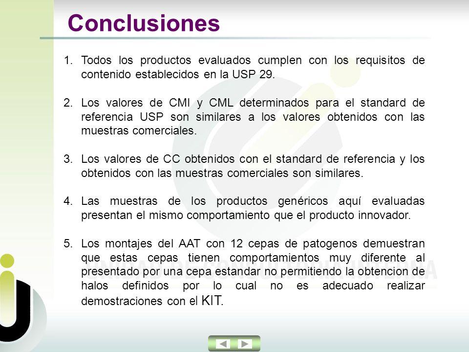 1.Todos los productos evaluados cumplen con los requisitos de contenido establecidos en la USP 29.