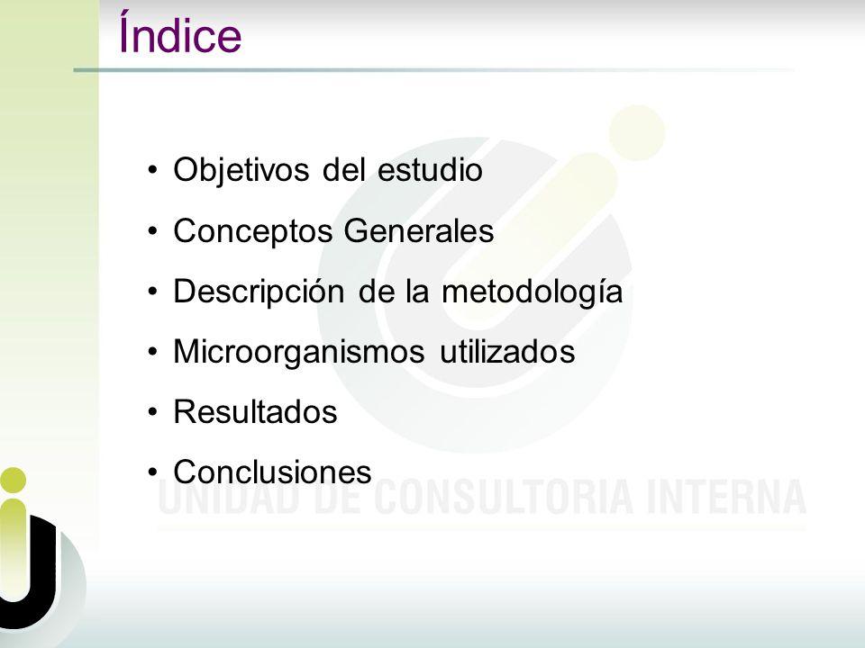 Índice Objetivos del estudio Conceptos Generales Descripción de la metodología Microorganismos utilizados Resultados Conclusiones