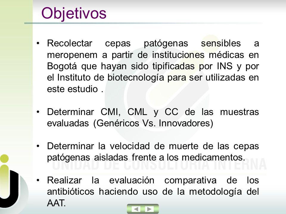 Objetivos Recolectar cepas patógenas sensibles a meropenem a partir de instituciones médicas en Bogotá que hayan sido tipificadas por INS y por el Instituto de biotecnología para ser utilizadas en este estudio.