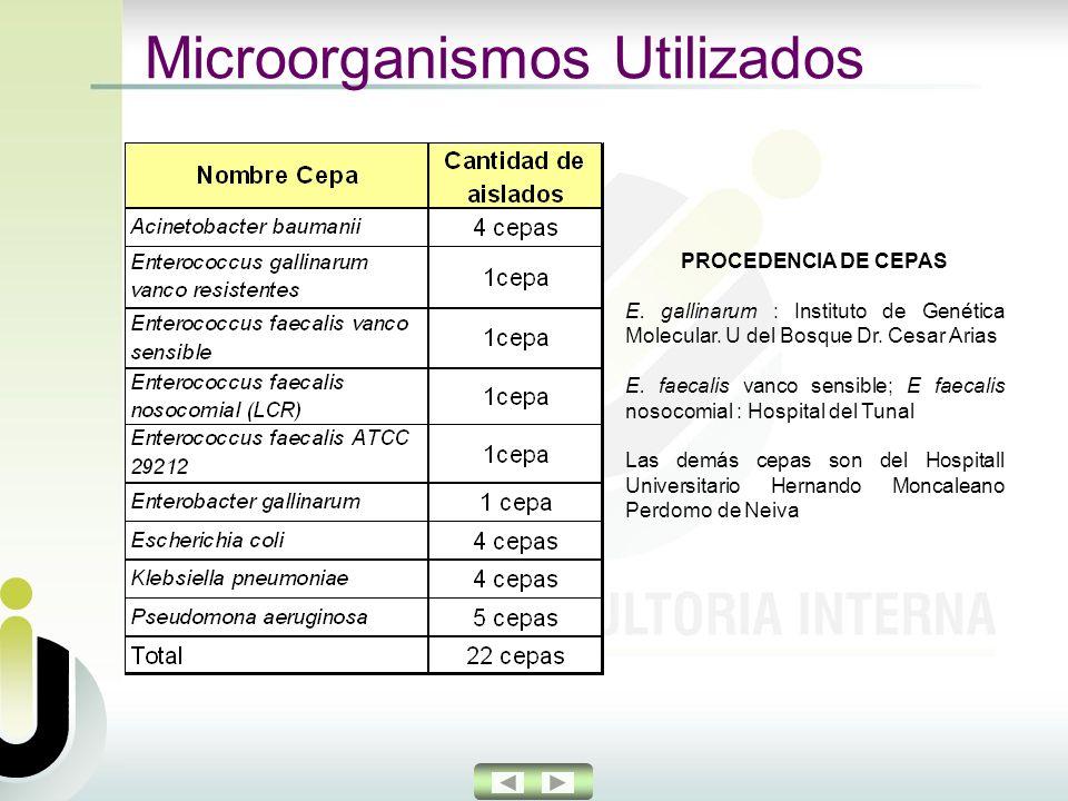 Microorganismos Utilizados PROCEDENCIA DE CEPAS E.