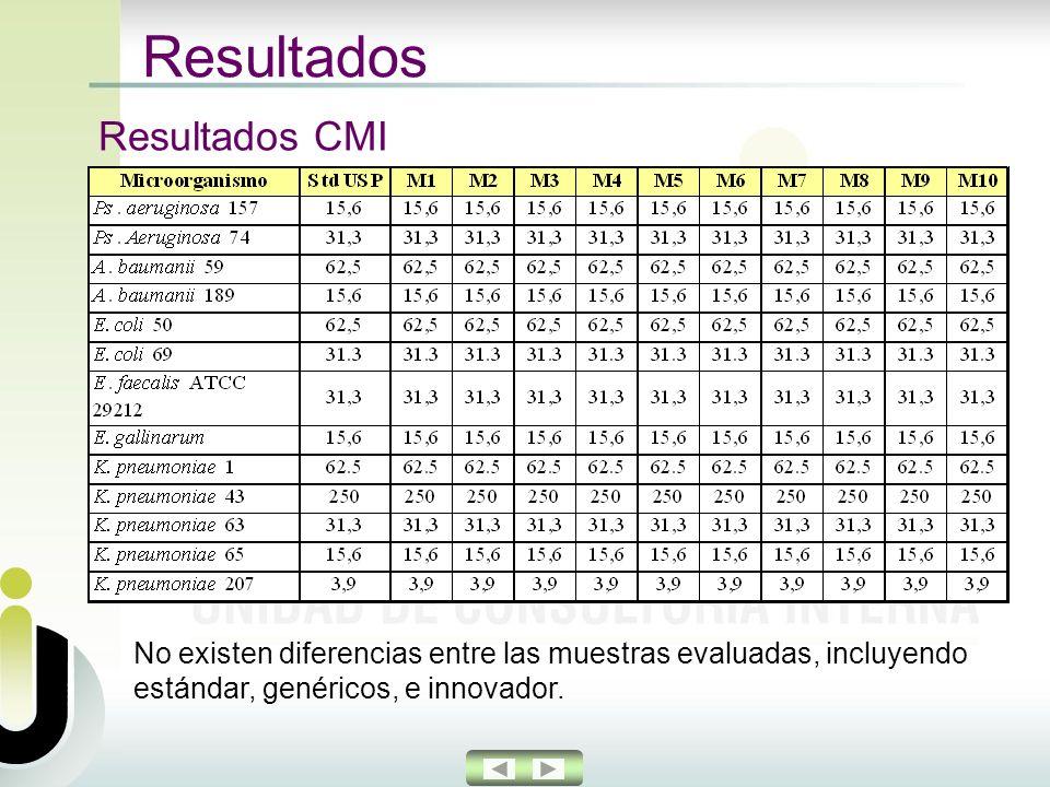 Resultados Resultados CMI No existen diferencias entre las muestras evaluadas, incluyendo estándar, genéricos, e innovador.