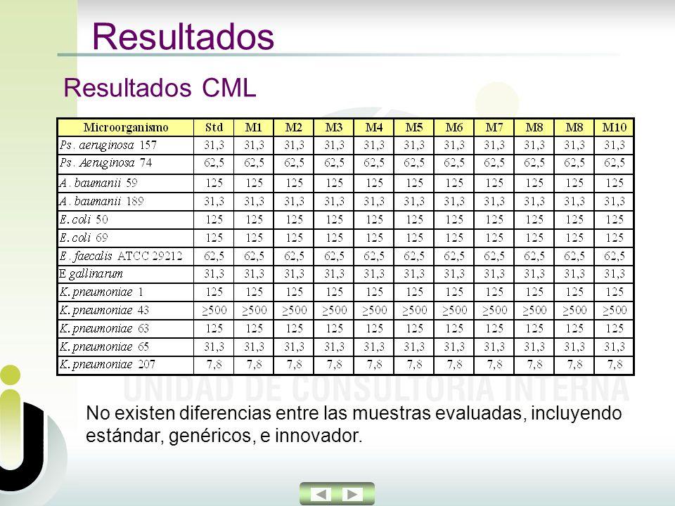 Resultados Resultados CML No existen diferencias entre las muestras evaluadas, incluyendo estándar, genéricos, e innovador.