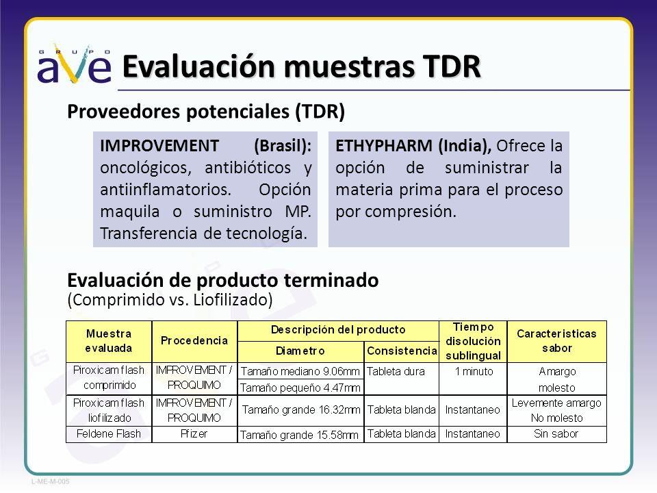 Comparación precio TDR El precio de venta al público (PVP) de tabletas tradicionales comparado con TDR, indica para el caso investigado (Ondansetrón) que TDR es 3.5 veces más caro.