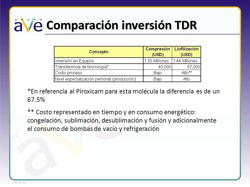 Comparación inversión TDR *En referencia al Piroxicam para esta molécula la diferencia es de un 67.5% ** Costo representado en tiempo y en consumo ene