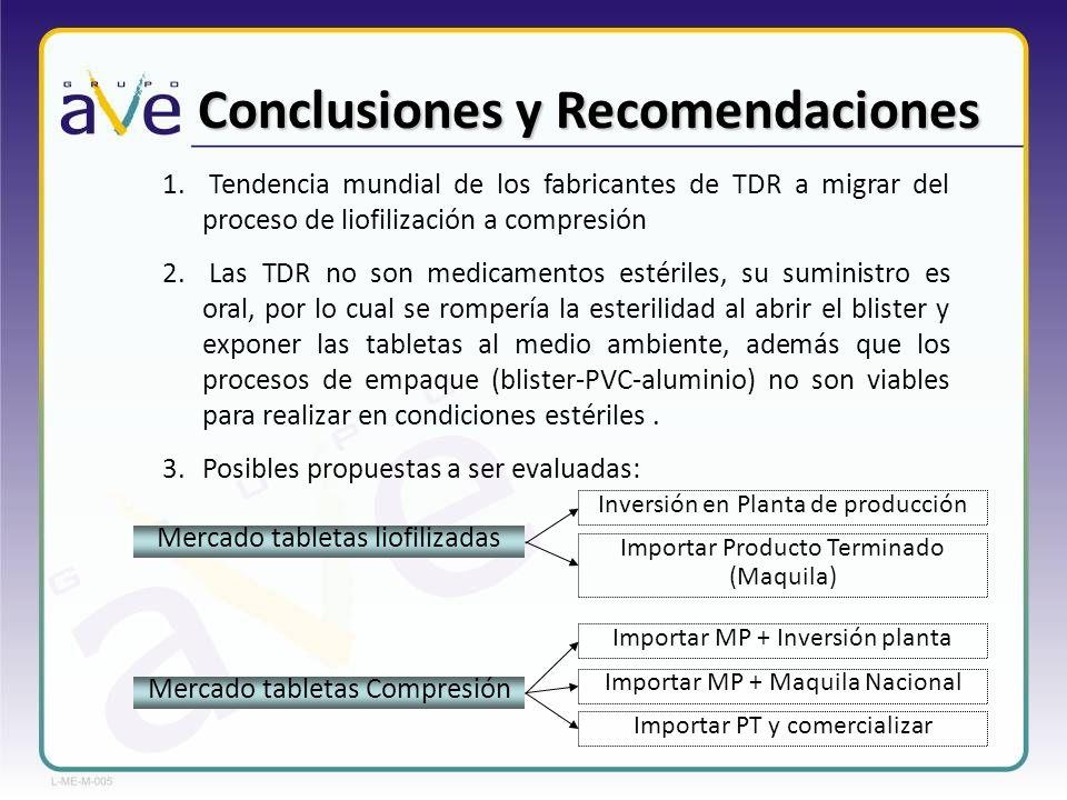 Conclusiones y Recomendaciones 1. Tendencia mundial de los fabricantes de TDR a migrar del proceso de liofilización a compresión 2. Las TDR no son med