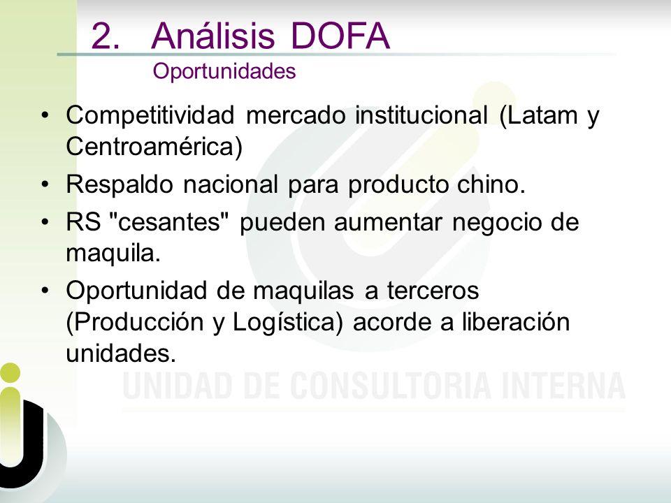 Competitividad mercado institucional (Latam y Centroamérica) Respaldo nacional para producto chino. RS