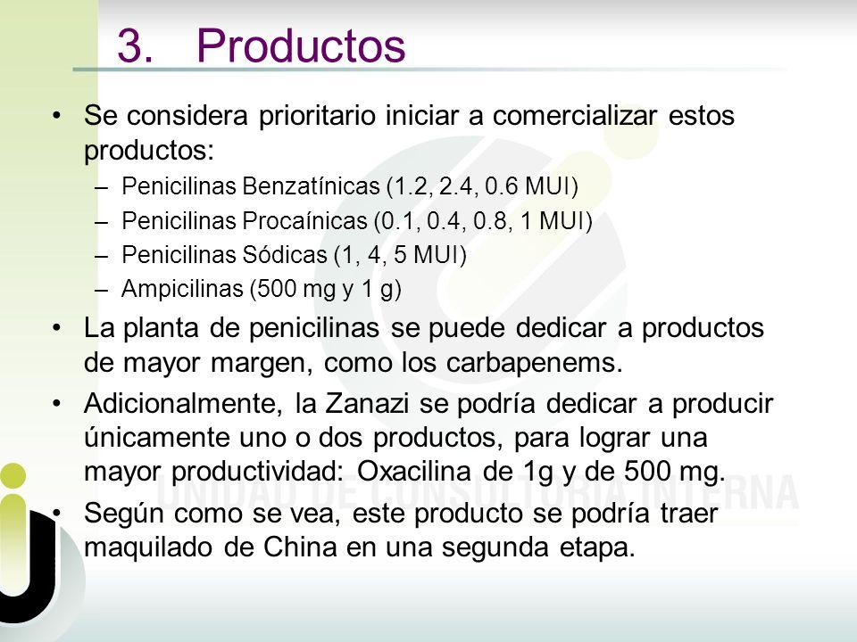 Se considera prioritario iniciar a comercializar estos productos: –Penicilinas Benzatínicas (1.2, 2.4, 0.6 MUI) –Penicilinas Procaínicas (0.1, 0.4, 0.