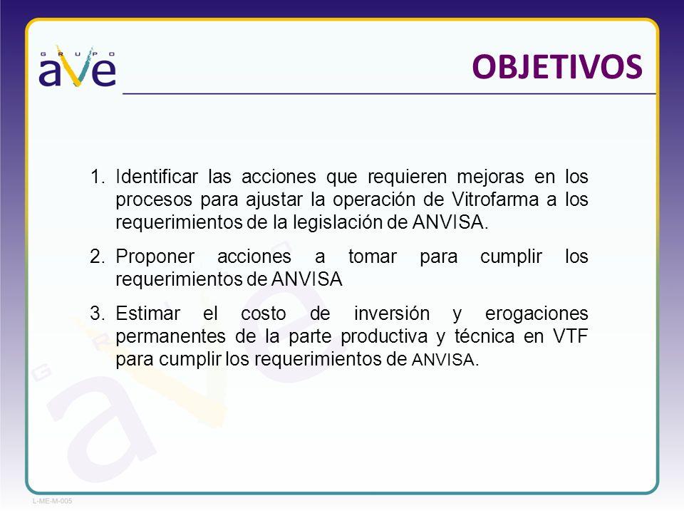 OBJETIVOS 1.Identificar las acciones que requieren mejoras en los procesos para ajustar la operación de Vitrofarma a los requerimientos de la legislac