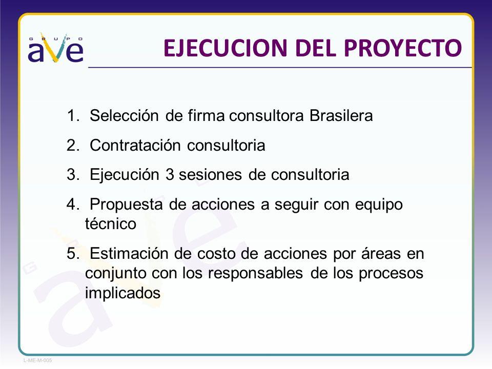 EJECUCION DEL PROYECTO 1. Selección de firma consultora Brasilera 2. Contratación consultoria 3. Ejecución 3 sesiones de consultoria 4. Propuesta de a
