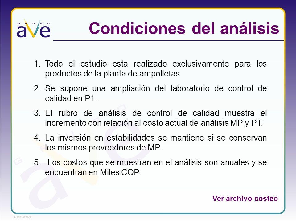 Condiciones del análisis 1.Todo el estudio esta realizado exclusivamente para los productos de la planta de ampolletas 2.Se supone una ampliación del