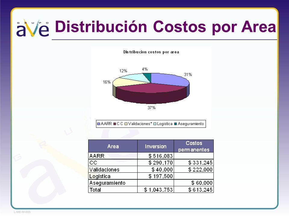 Conclusiones 1.El mayor porcentaje (68%) del costo de la inversión se atribuye a acciones del proceso de control de calidad y al rubro de estabilidades.