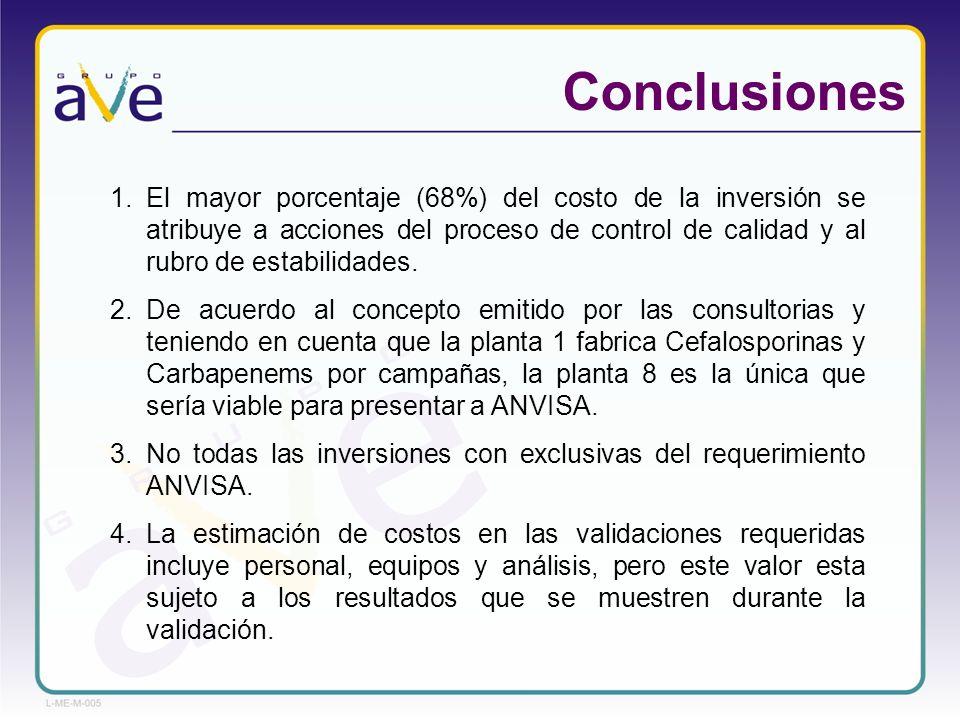 Conclusiones 1.El mayor porcentaje (68%) del costo de la inversión se atribuye a acciones del proceso de control de calidad y al rubro de estabilidade