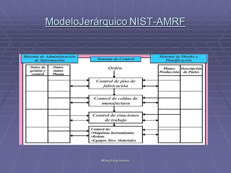 M.Ing Jorge Ierache CIMOSA vista de información Representa los Objetos de la Empresa y sus Elementos de Información.