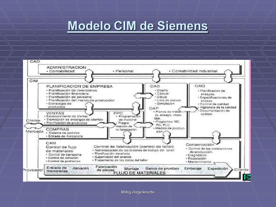 M.Ing Jorge Ierache Modelo CIM de Siemens Identifica un conjunto de funciones principales de un ambiente CIM:CAD,CAM,CAP,PPC,CAQ,etc.,a las que es preciso integrar.