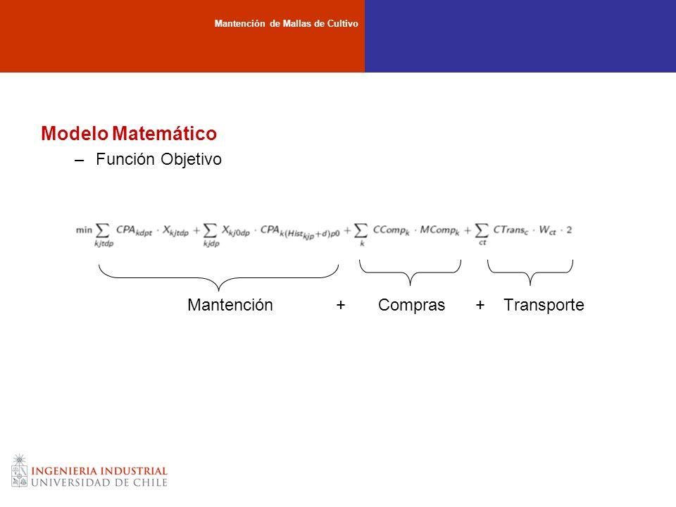 Modelo Matemático –Función Objetivo Mantención + Compras + Transporte Mantención de Mallas de Cultivo