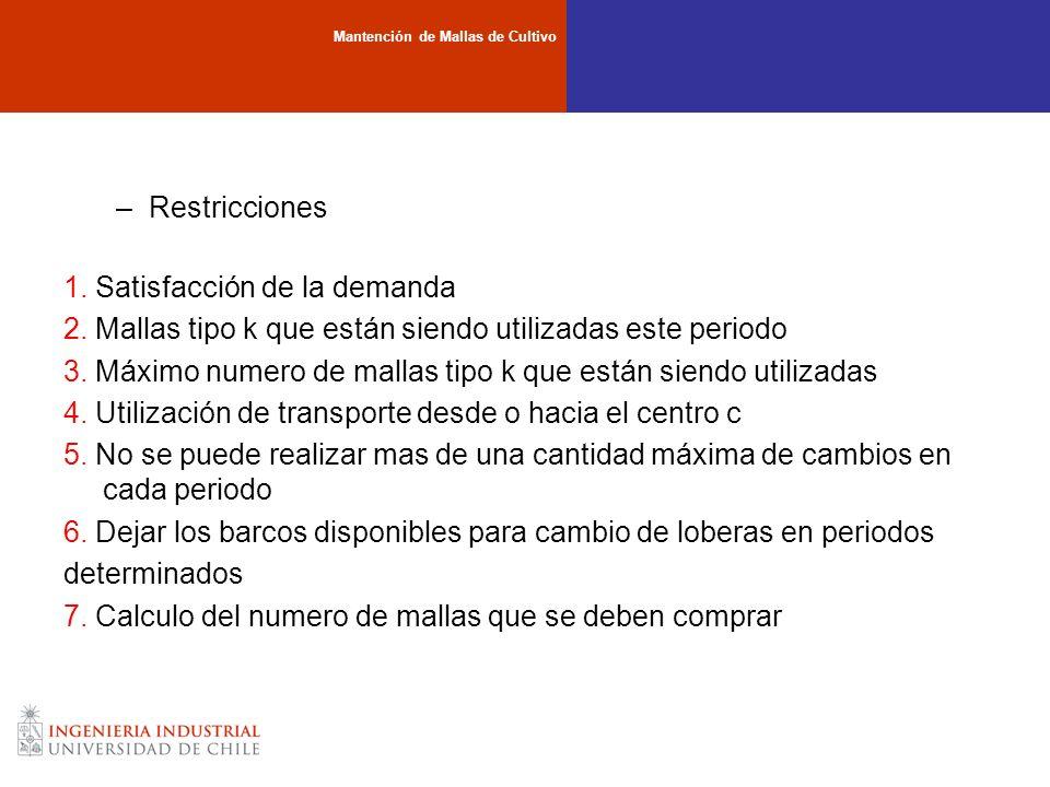 –Restricciones 1. Satisfacción de la demanda 2. Mallas tipo k que están siendo utilizadas este periodo 3. Máximo numero de mallas tipo k que están sie
