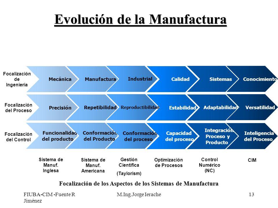 FIUBA-CIM -Fuente R Jiménez M.Ing.Jorge Ierache13 Funcionalidad del producto Conformación del Producto Conformación del proceso Capacidad del proceso