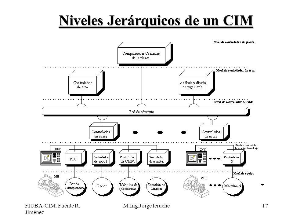 FIUBA-CIM. Fuente R. Jiménez M.Ing.Jorge Ierache17 Niveles Jerárquicos de un CIM