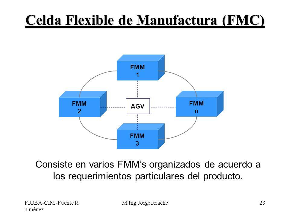 FIUBA-CIM -Fuente R Jiménez M.Ing.Jorge Ierache23 Celda Flexible de Manufactura (FMC) Consiste en varios FMMs organizados de acuerdo a los requerimien