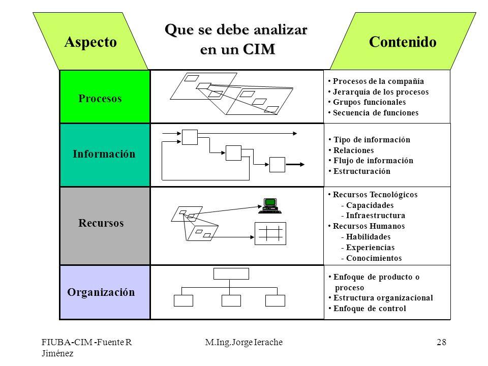 FIUBA-CIM -Fuente R Jiménez M.Ing.Jorge Ierache28 Procesos Información Recursos Organización Procesos de la compañía Jerarquía de los procesos Grupos