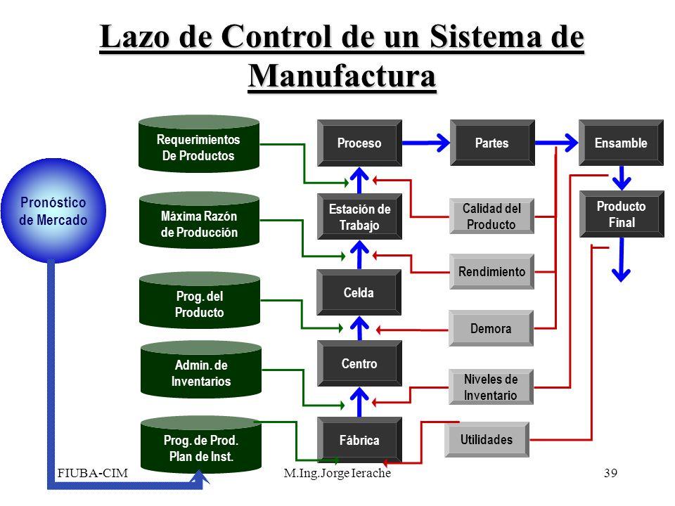 FIUBA-CIMM.Ing.Jorge Ierache39 Fábrica Centro Celda Estación de Trabajo Proceso Partes Ensamble Producto Final Calidad del Producto Rendimiento Demora