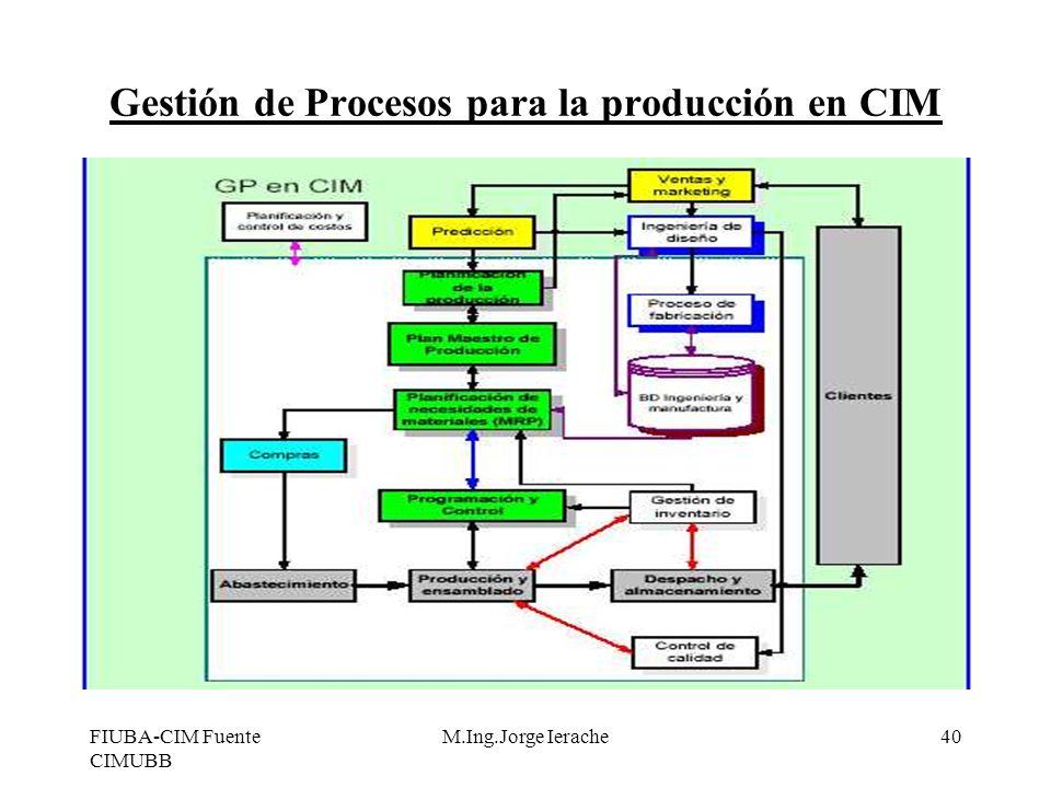 FIUBA-CIM Fuente CIMUBB M.Ing.Jorge Ierache40 Gestión de Procesos para la producción en CIM